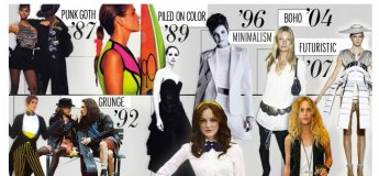 """Інтенсив """"Історія моди"""""""